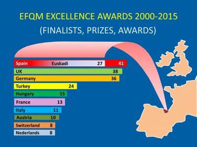 EFQM Excellence Awards